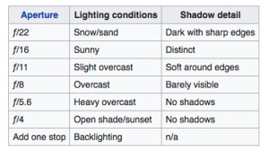 A cheat sheet showing the correct f stop selections for different lighting conditions