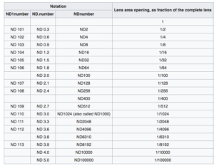 Chart showing the Neutral Density Number ing system