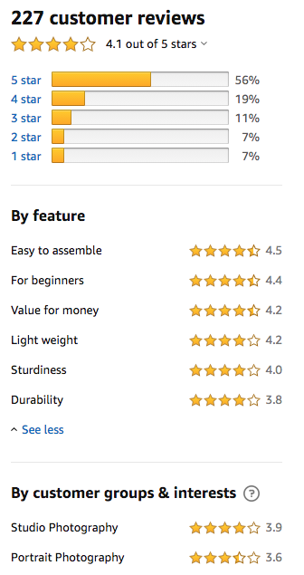 A star ratings chart of the LINCO lighting equipment by features and by customer groups