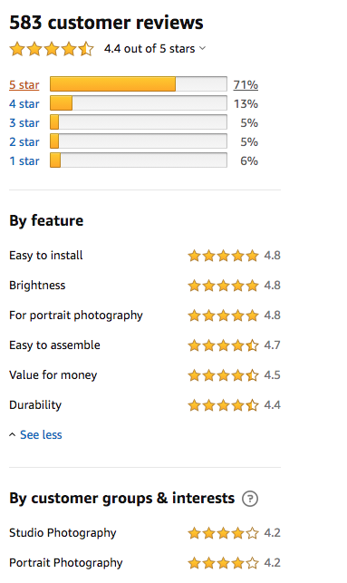 An image showing the customer ratings for the Neewer LED softbox lighting kit by feature and by customer group